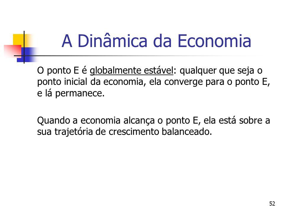 52 A Dinâmica da Economia O ponto E é globalmente estável: qualquer que seja o ponto inicial da economia, ela converge para o ponto E, e lá permanece.