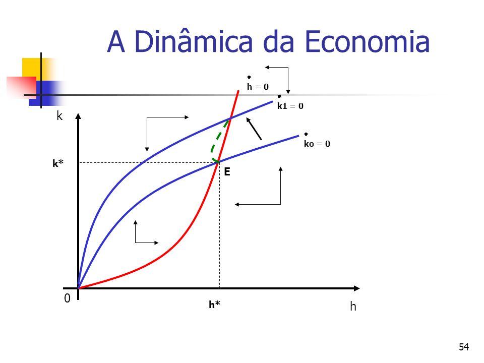54 A Dinâmica da Economia 0 k h h = 0 ko = 0 E h* k* k1 = 0