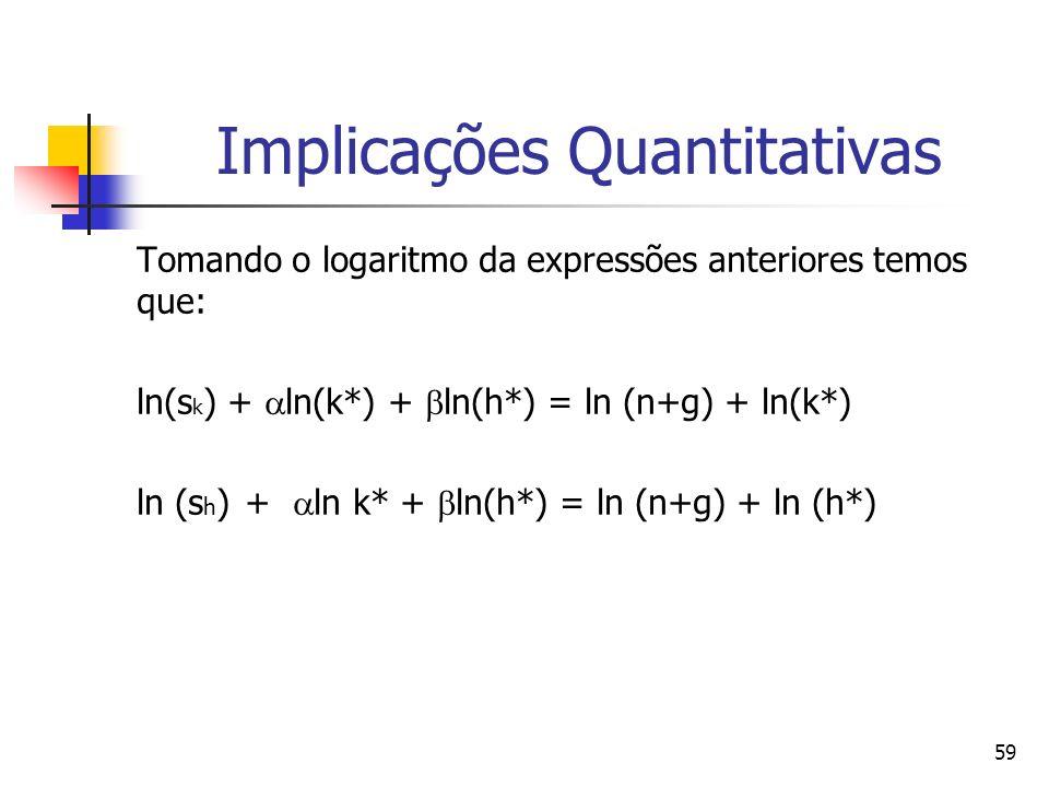 59 Implicações Quantitativas Tomando o logaritmo da expressões anteriores temos que: ln(s k ) + ln(k*) + ln(h*) = ln (n+g) + ln(k*) ln (s h ) + ln k* + ln(h*) = ln (n+g) + ln (h*)