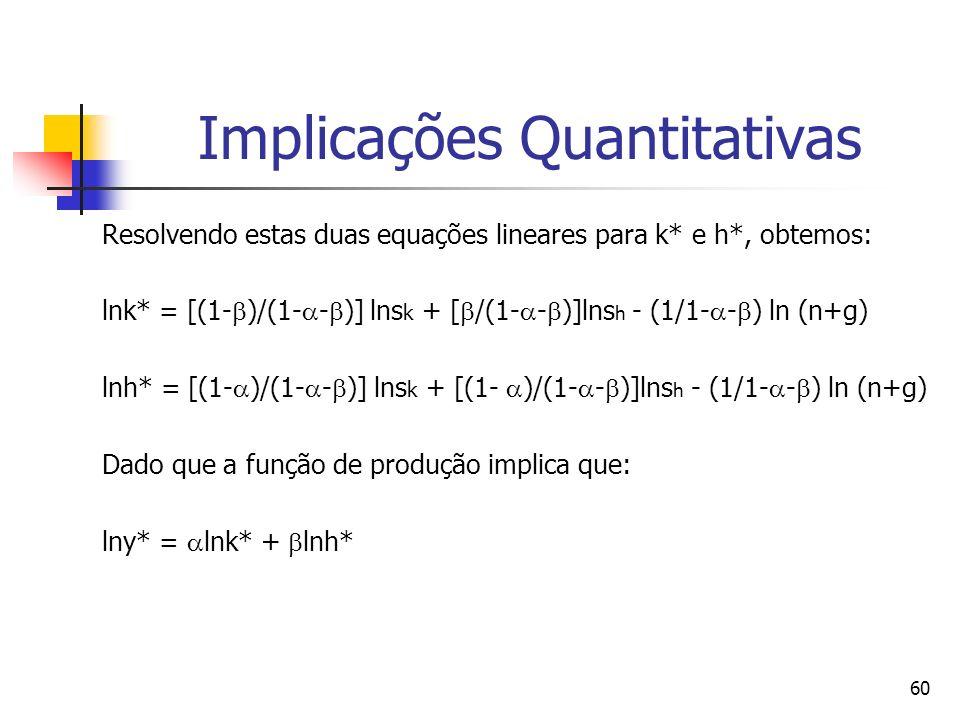 60 Implicações Quantitativas Resolvendo estas duas equações lineares para k* e h*, obtemos: lnk* = [(1- )/(1- - )] lns k + [ /(1- - )]lns h - (1/1- - ) ln (n+g) lnh* = [(1- )/(1- - )] lns k + [(1- )/(1- - )]lns h - (1/1- - ) ln (n+g) Dado que a função de produção implica que: lny* = lnk* + lnh*