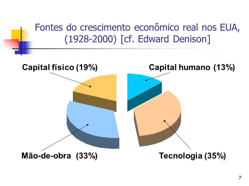 7 Fontes do crescimento econômico real nos EUA, (1928-2000) [cf.