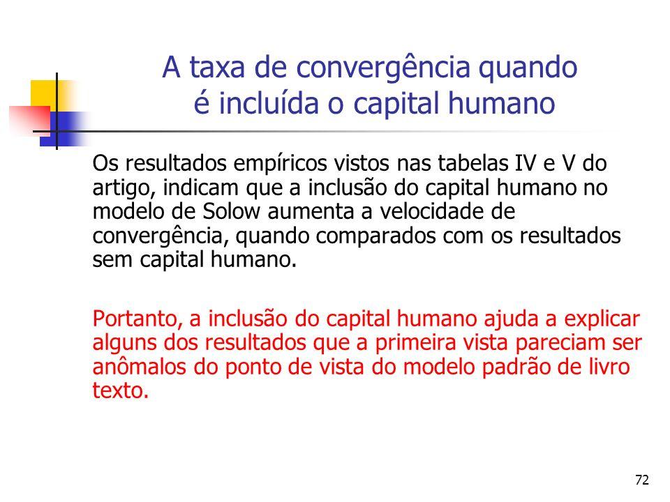 72 A taxa de convergência quando é incluída o capital humano Os resultados empíricos vistos nas tabelas IV e V do artigo, indicam que a inclusão do capital humano no modelo de Solow aumenta a velocidade de convergência, quando comparados com os resultados sem capital humano.
