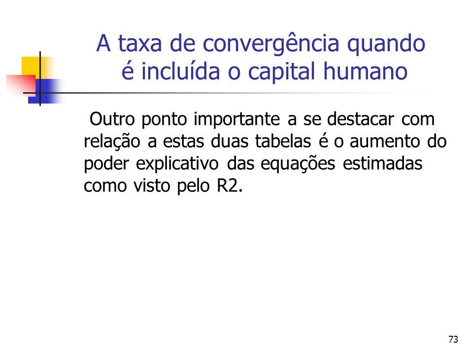 73 A taxa de convergência quando é incluída o capital humano Outro ponto importante a se destacar com relação a estas duas tabelas é o aumento do poder explicativo das equações estimadas como visto pelo R2.