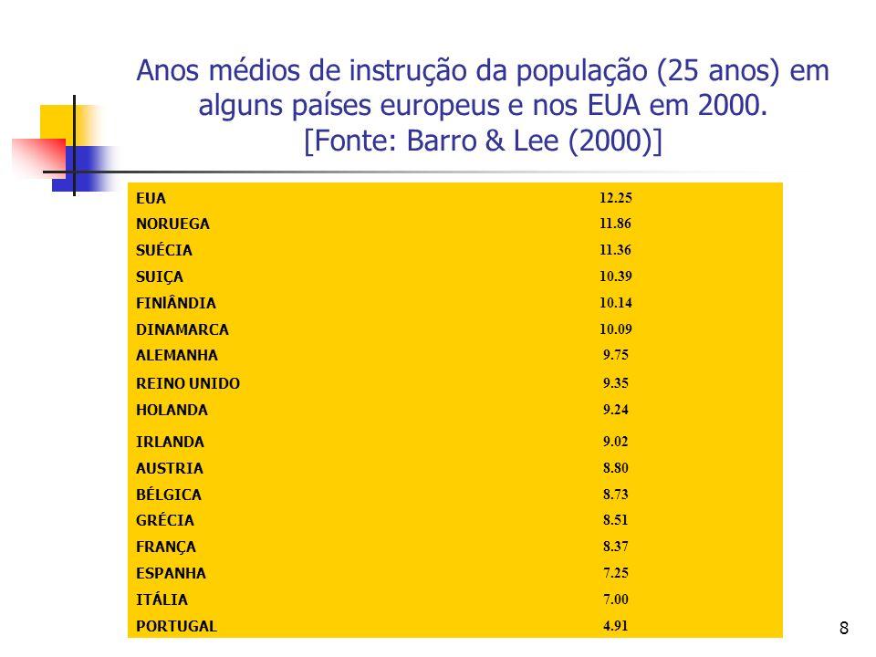 8 Anos médios de instrução da população (25 anos) em alguns países europeus e nos EUA em 2000.