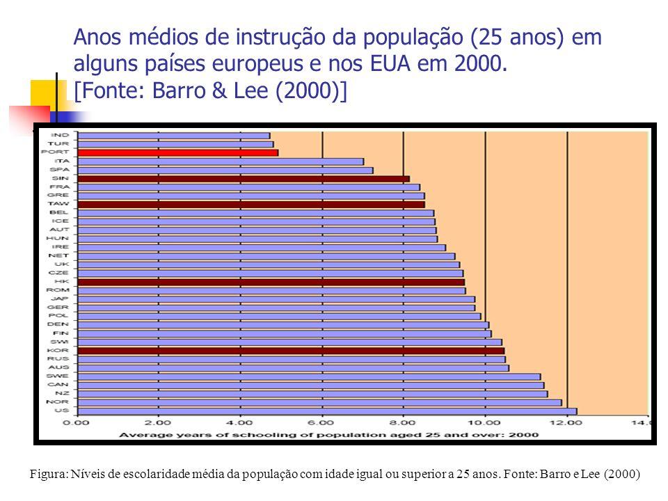 9 Figura: Níveis de escolaridade média da população com idade igual ou superior a 25 anos.