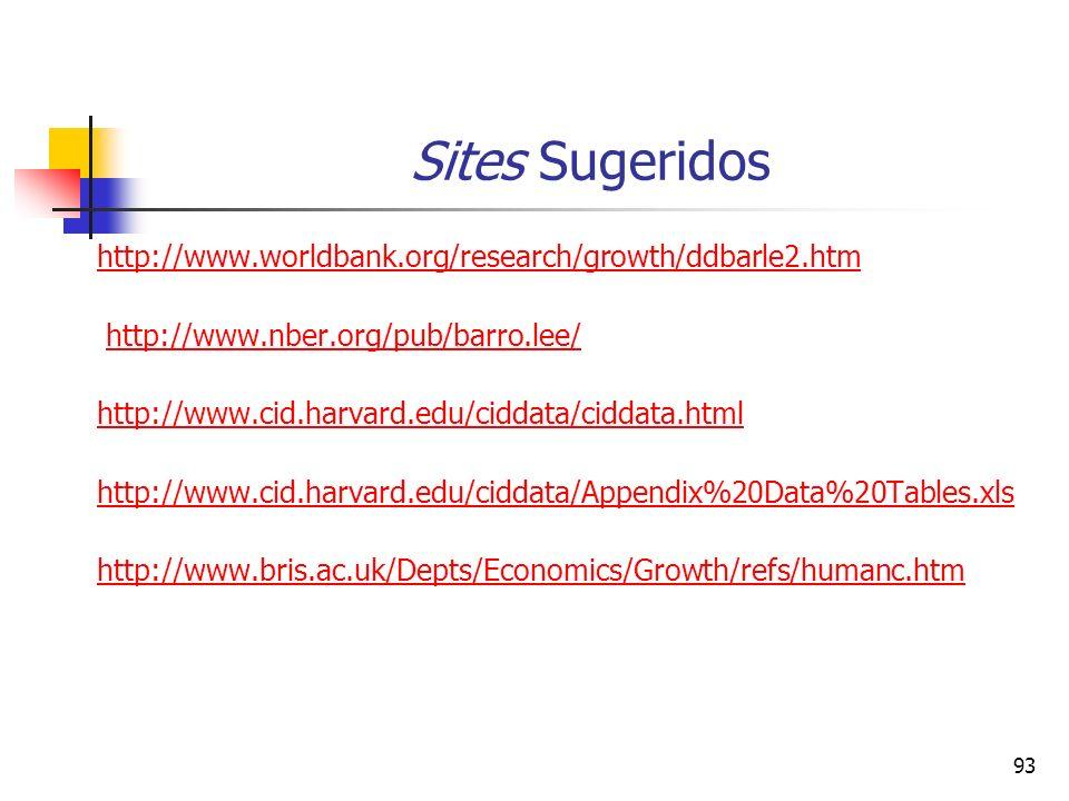 93 Sites Sugeridos http://www.worldbank.org/research/growth/ddbarle2.htm http://www.nber.org/pub/barro.lee/ http://www.cid.harvard.edu/ciddata/ciddata.html http://www.cid.harvard.edu/ciddata/Appendix%20Data%20Tables.xls http://www.bris.ac.uk/Depts/Economics/Growth/refs/humanc.htm
