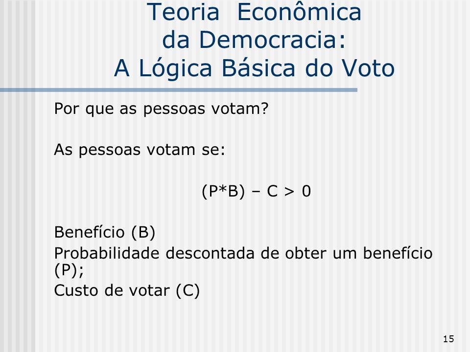 15 Teoria Econômica da Democracia: A Lógica Básica do Voto Por que as pessoas votam.