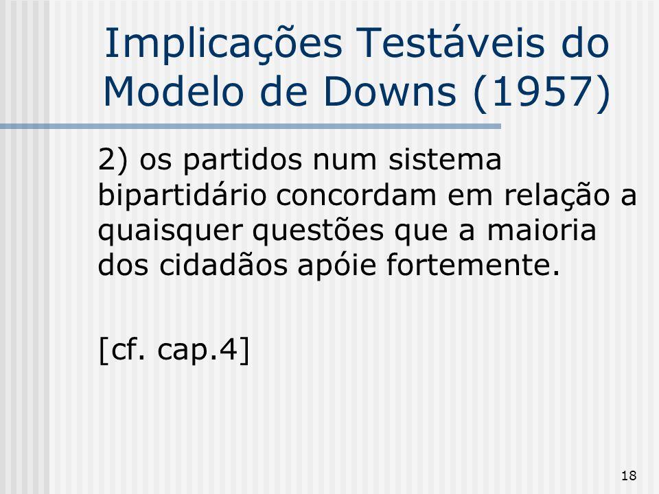 18 Implicações Testáveis do Modelo de Downs (1957) 2) os partidos num sistema bipartidário concordam em relação a quaisquer questões que a maioria dos cidadãos apóie fortemente.
