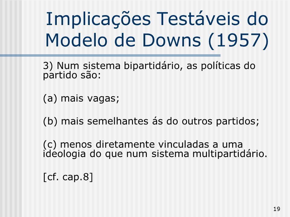 19 Implicações Testáveis do Modelo de Downs (1957) 3) Num sistema bipartidário, as políticas do partido são: (a) mais vagas; (b) mais semelhantes ás do outros partidos; (c) menos diretamente vinculadas a uma ideologia do que num sistema multipartidário.