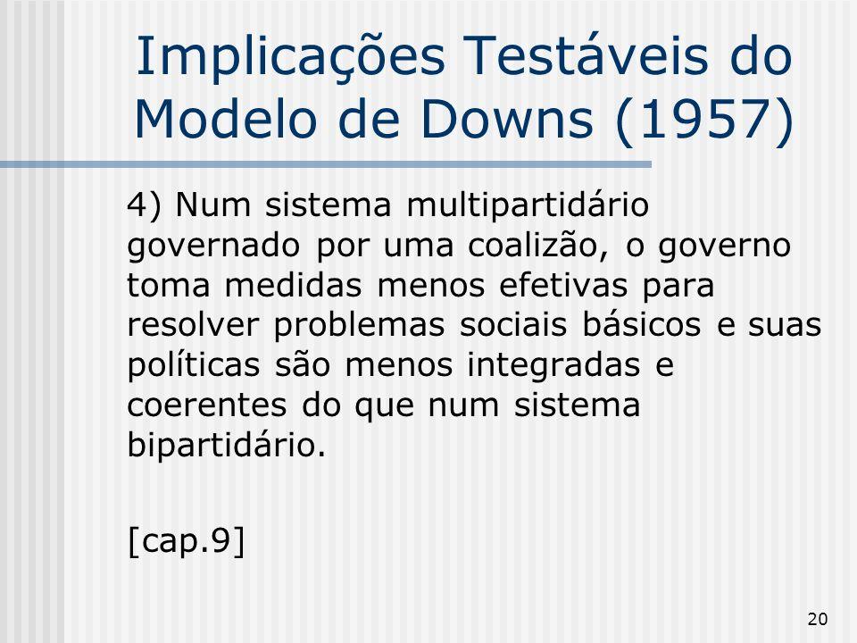 20 Implicações Testáveis do Modelo de Downs (1957) 4) Num sistema multipartidário governado por uma coalizão, o governo toma medidas menos efetivas para resolver problemas sociais básicos e suas políticas são menos integradas e coerentes do que num sistema bipartidário.