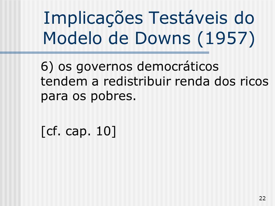 22 Implicações Testáveis do Modelo de Downs (1957) 6) os governos democráticos tendem a redistribuir renda dos ricos para os pobres.