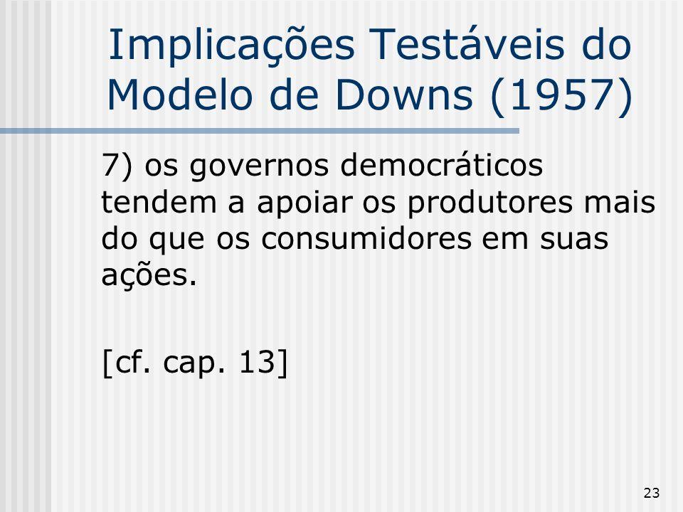 23 Implicações Testáveis do Modelo de Downs (1957) 7) os governos democráticos tendem a apoiar os produtores mais do que os consumidores em suas ações.