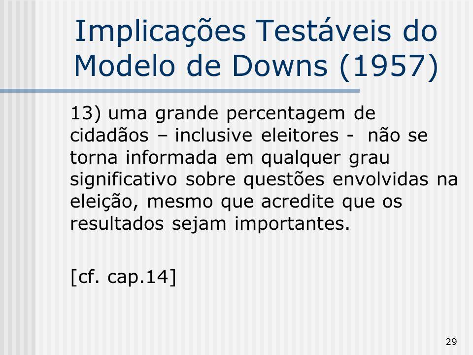 29 Implicações Testáveis do Modelo de Downs (1957) 13) uma grande percentagem de cidadãos – inclusive eleitores - não se torna informada em qualquer grau significativo sobre questões envolvidas na eleição, mesmo que acredite que os resultados sejam importantes.