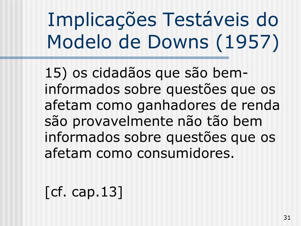 31 Implicações Testáveis do Modelo de Downs (1957) 15) os cidadãos que são bem- informados sobre questões que os afetam como ganhadores de renda são provavelmente não tão bem informados sobre questões que os afetam como consumidores.