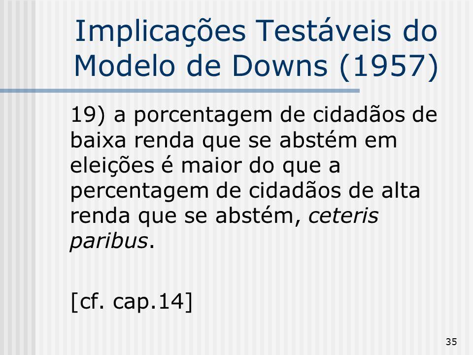 35 Implicações Testáveis do Modelo de Downs (1957) 19) a porcentagem de cidadãos de baixa renda que se abstém em eleições é maior do que a percentagem de cidadãos de alta renda que se abstém, ceteris paribus.