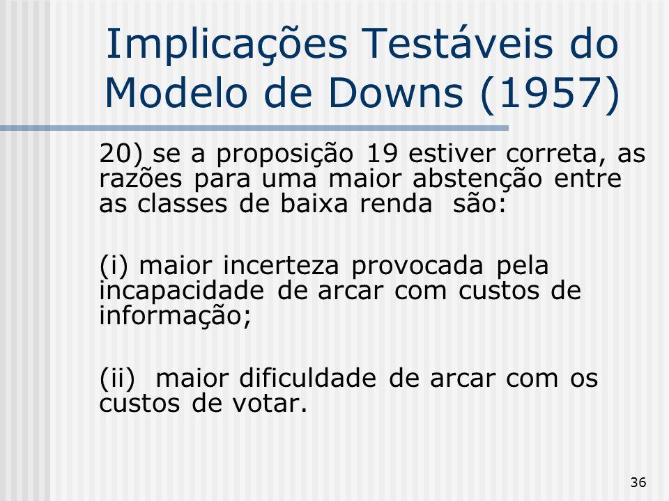 36 Implicações Testáveis do Modelo de Downs (1957) 20) se a proposição 19 estiver correta, as razões para uma maior abstenção entre as classes de baixa renda são: (i) maior incerteza provocada pela incapacidade de arcar com custos de informação; (ii) maior dificuldade de arcar com os custos de votar.