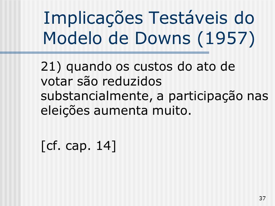 37 Implicações Testáveis do Modelo de Downs (1957) 21) quando os custos do ato de votar são reduzidos substancialmente, a participação nas eleições aumenta muito.