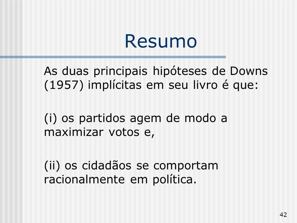 42 Resumo As duas principais hipóteses de Downs (1957) implícitas em seu livro é que: (i) os partidos agem de modo a maximizar votos e, (ii) os cidadãos se comportam racionalmente em política.