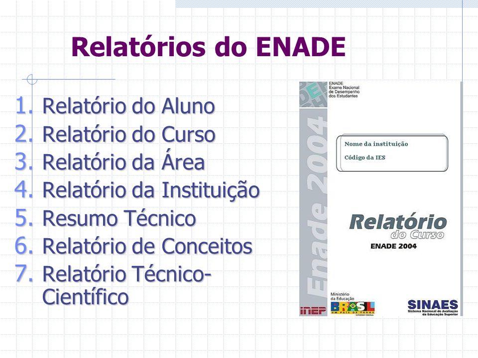 Instrumentos do ENADE Prova; Questionário Sócio-econômico; Questionário de Impressões sobre a Prova; Questionário aos Coordenadores de Curso.