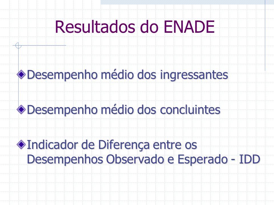 Relatórios do ENADE 1.Relatório do Aluno 2. Relatório do Curso 3.