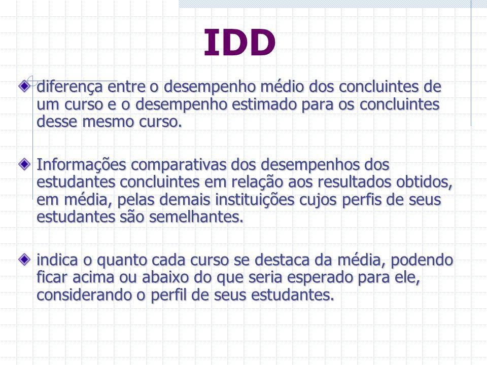 Resultados do ENADE Desempenho médio dos ingressantes Desempenho médio dos concluintes Indicador de Diferença entre os Desempenhos Observado e Esperado - IDD