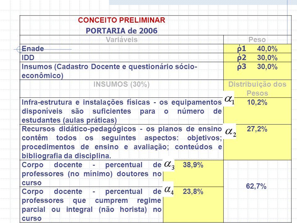 O Conceito Preliminar, é um indicador preliminar da situação dos cursos de graduação.