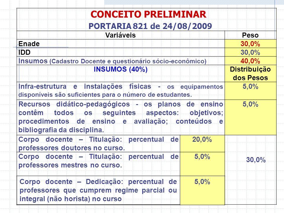 CONCEITO PRELIMINAR PORTARIA de 2006 VariáveisPeso Enade 1 40,0% IDD 2 30,0% Insumos (Cadastro Docente e questionário sócio- econômico) 3 30,0% INSUMOS (30%)Distribuição dos Pesos Infra-estrutura e instalações físicas - os equipamentos disponíveis são suficientes para o número de estudantes (aulas práticas) 10,2% Recursos didático-pedagógicos - os planos de ensino contêm todos os seguintes aspectos: objetivos; procedimentos de ensino e avaliação; conteúdos e bibliografia da disciplina.