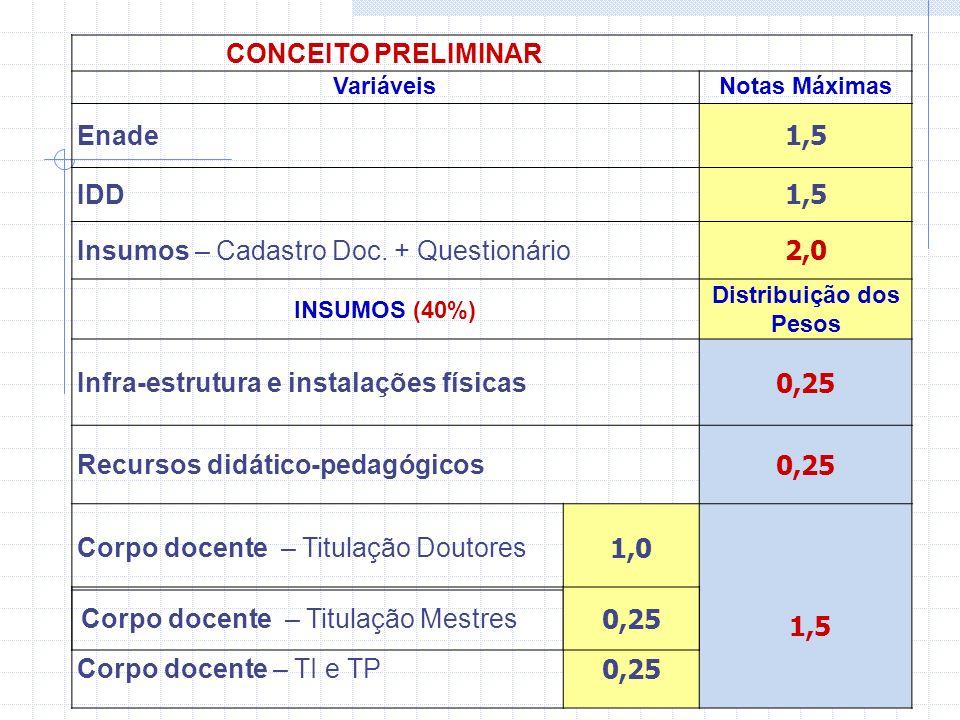 CONCEITO PRELIMINAR DE CURSO Vari á veis Pesos Notas M á ximas ENADE Nota Ingressantes 15%0,75 Nota Concluintes 15%0,75 IDD30%1,50 INSUMOS (40%) Distribui ç ão Corpo Docente (30%) Titula ç ão: Doutores 20%1,00 Titula ç ão: Mestres 5%0,25 Regime: TI e TP 5%0,25 Infra Estrutura e Instala ç ões F í sicas 5%0,25 Recursos Did á tico-Pedag ó gicos 5%0,25
