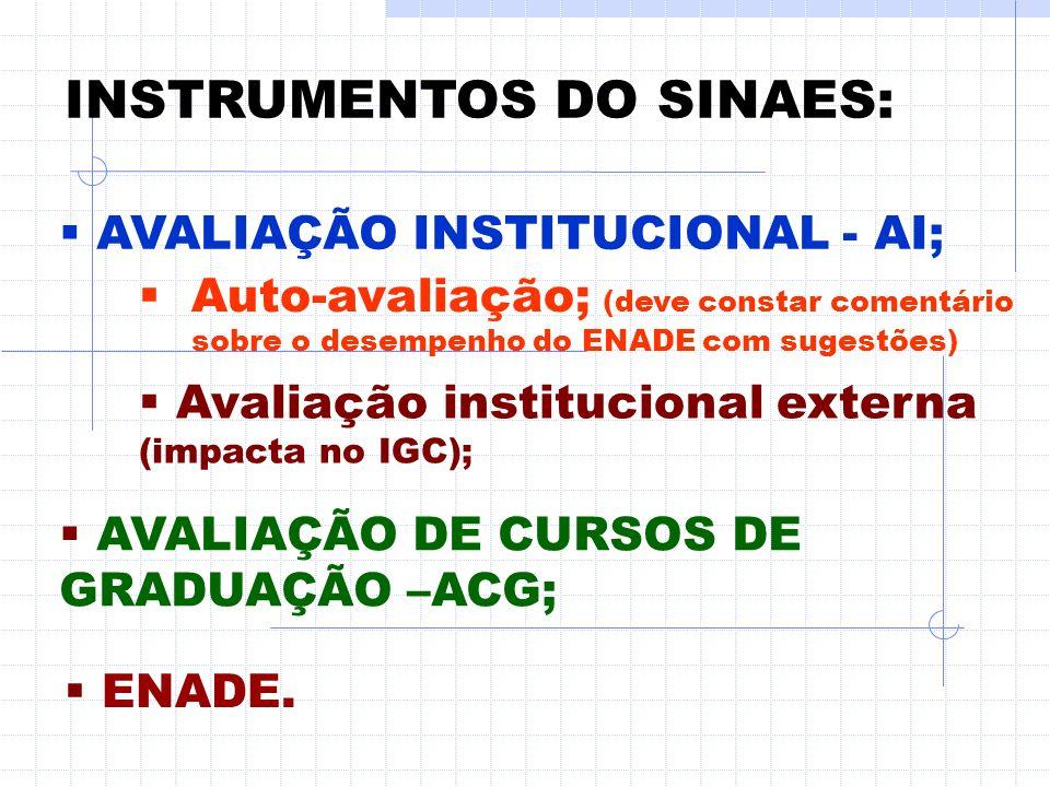 SINAES SISTEMA NACIONAL DE AVALIAÇÃO DA EDUCAÇÃO SUPERIOR (Lei n. 10861 de 14/04/2004)