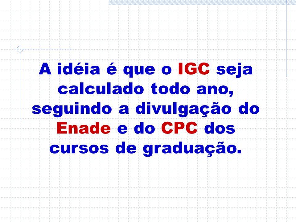 IGC CPC 1 ARTICULAÇÃO E COERÊNCIA ENADE – CPC – IGC CPC 2 CPC 3 ENADE 2 ENADE 1 ENADE 3 ENADE n CPC n