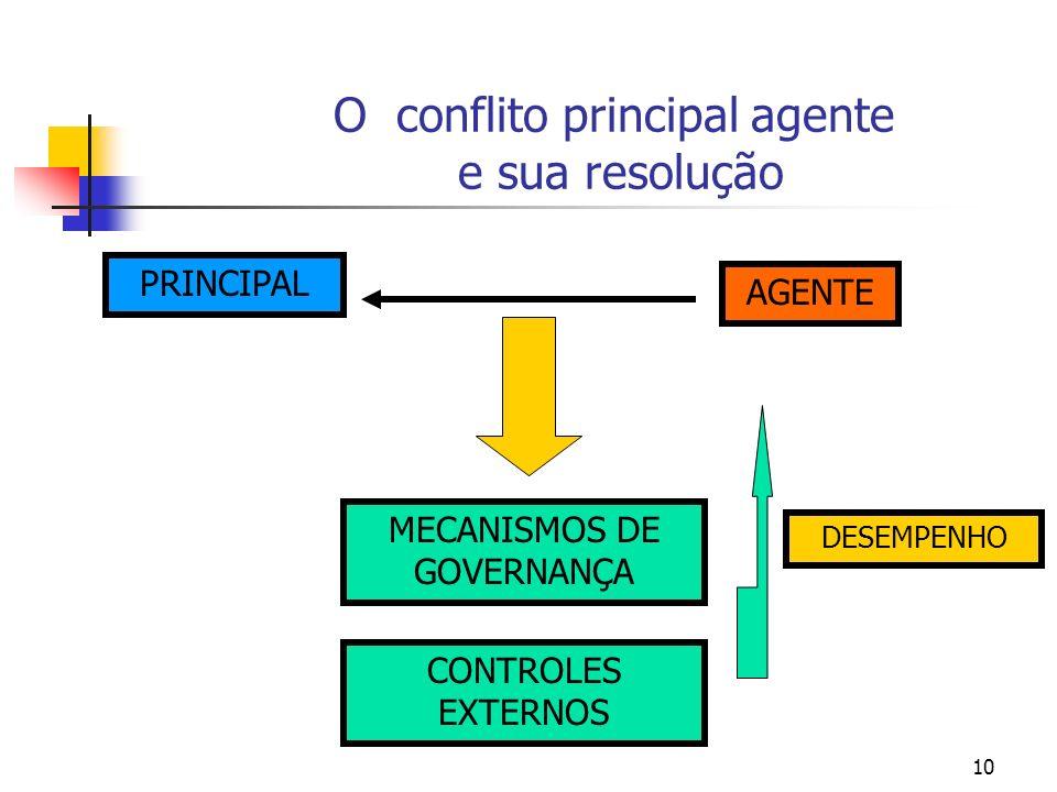 10 O conflito principal agente e sua resolução PRINCIPAL AGENTE MECANISMOS DE GOVERNANÇA CONTROLES EXTERNOS DESEMPENHO