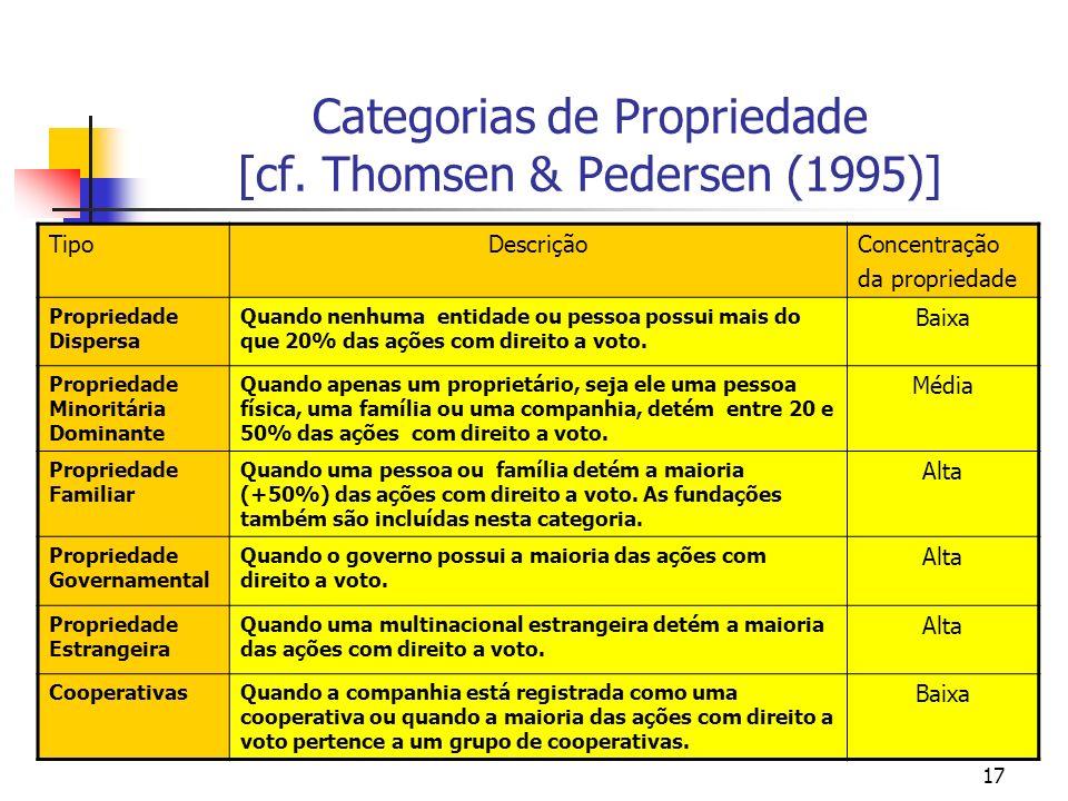 17 Categorias de Propriedade [cf. Thomsen & Pedersen (1995)] TipoDescriçãoConcentração da propriedade Propriedade Dispersa Quando nenhuma entidade ou