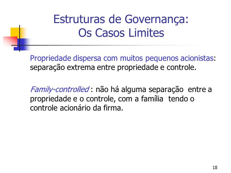 18 Estruturas de Governança: Os Casos Limites Propriedade dispersa com muitos pequenos acionistas: separação extrema entre propriedade e controle. Fam