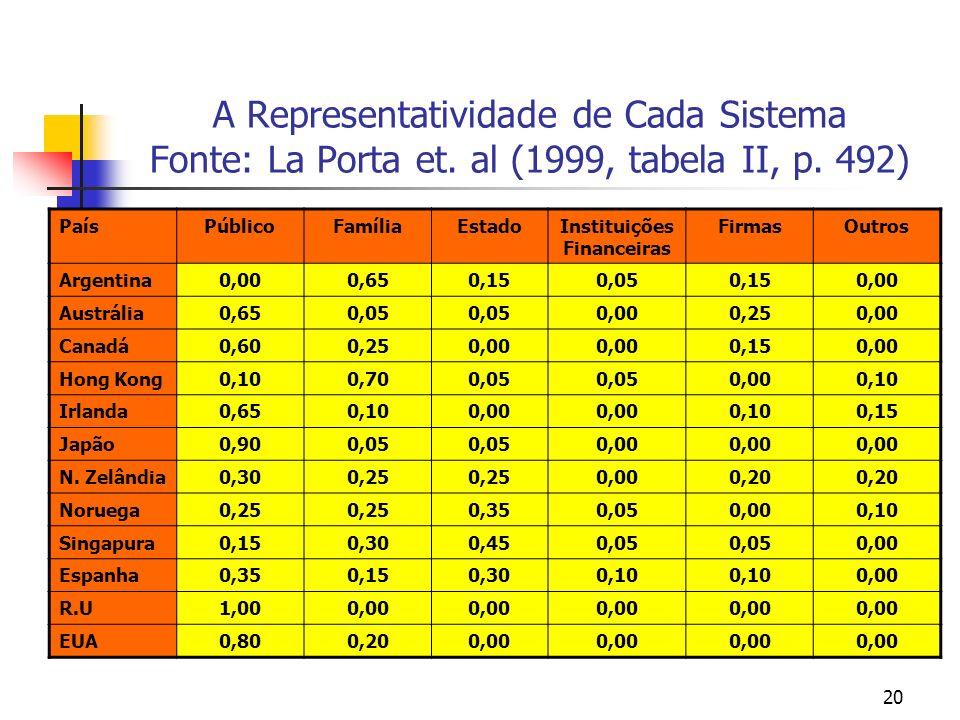 20 A Representatividade de Cada Sistema Fonte: La Porta et. al (1999, tabela II, p. 492) PaísPúblicoFamíliaEstadoInstituições Financeiras FirmasOutros