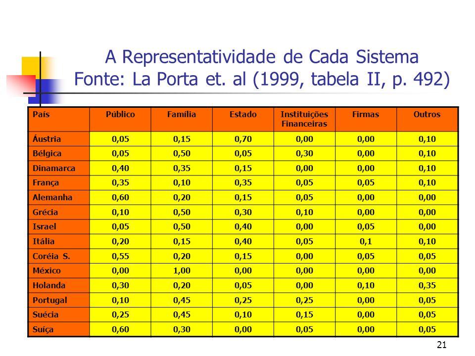 21 A Representatividade de Cada Sistema Fonte: La Porta et. al (1999, tabela II, p. 492) PaísPúblicoFamíliaEstadoInstituições Financeiras FirmasOutros