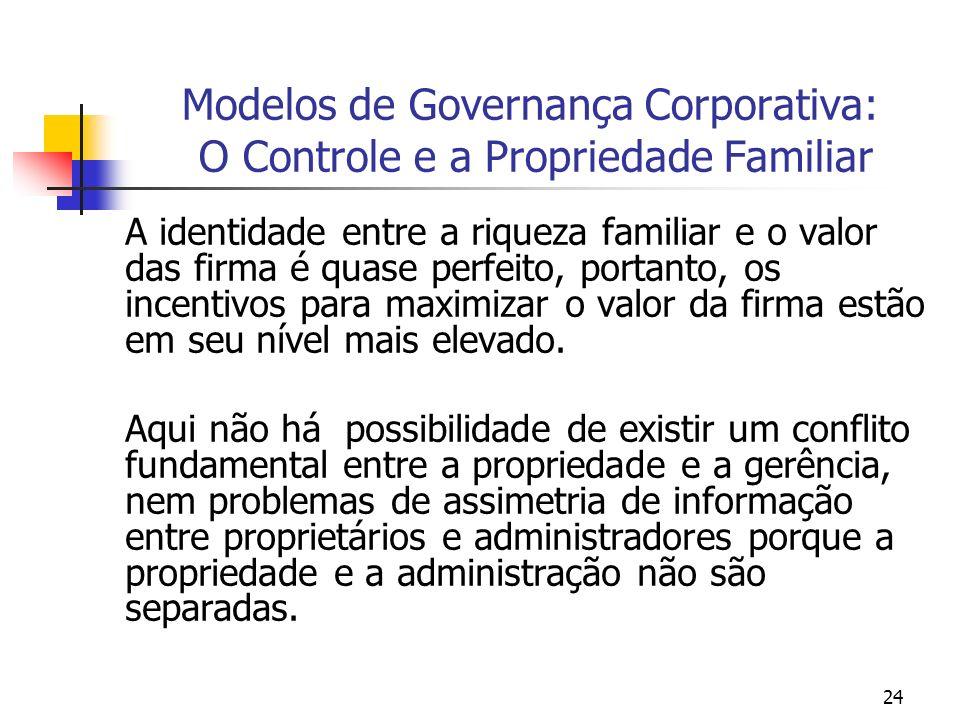 24 Modelos de Governança Corporativa: O Controle e a Propriedade Familiar A identidade entre a riqueza familiar e o valor das firma é quase perfeito,