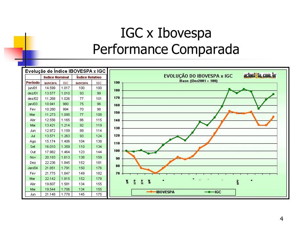 4 IGC x Ibovespa Performance Comparada