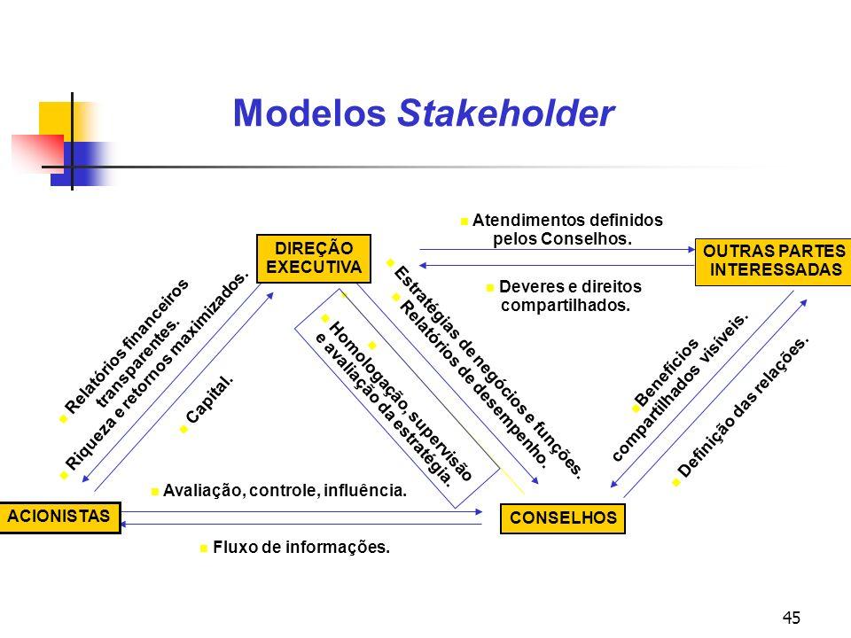 45 Modelos Stakeholder DIREÇÃO EXECUTIVA ACIONISTAS CONSELHOS Relatórios financeiros transparentes. Riqueza e retornos maximizados. Estratégias de neg