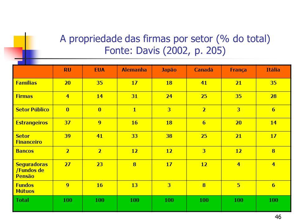 46 A propriedade das firmas por setor (% do total) Fonte: Davis (2002, p. 205) RUEUAAlemanhaJapãoCanadáFrançaItália Famílias20351718412135 Firmas41431