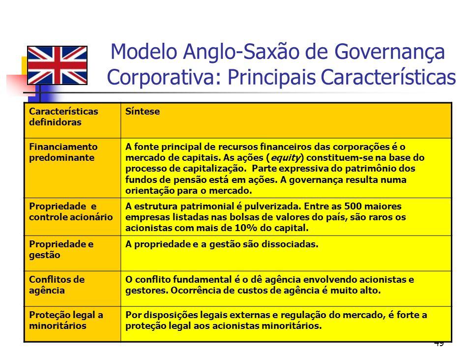 49 Modelo Anglo-Saxão de Governança Corporativa: Principais Características Características definidoras Síntese Financiamento predominante A fonte pri