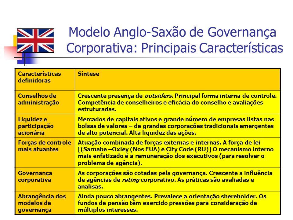 50 Modelo Anglo-Saxão de Governança Corporativa: Principais Características Características definidoras Síntese Conselhos de administração Crescente p