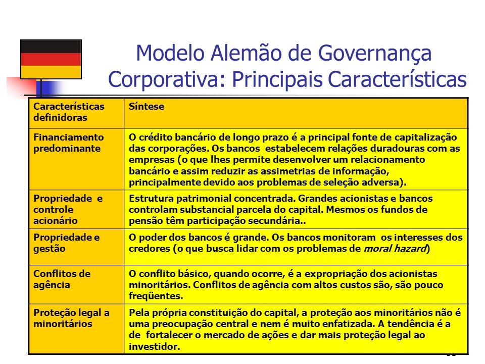 51 Modelo Alemão de Governança Corporativa: Principais Características Características definidoras Síntese Financiamento predominante O crédito bancár