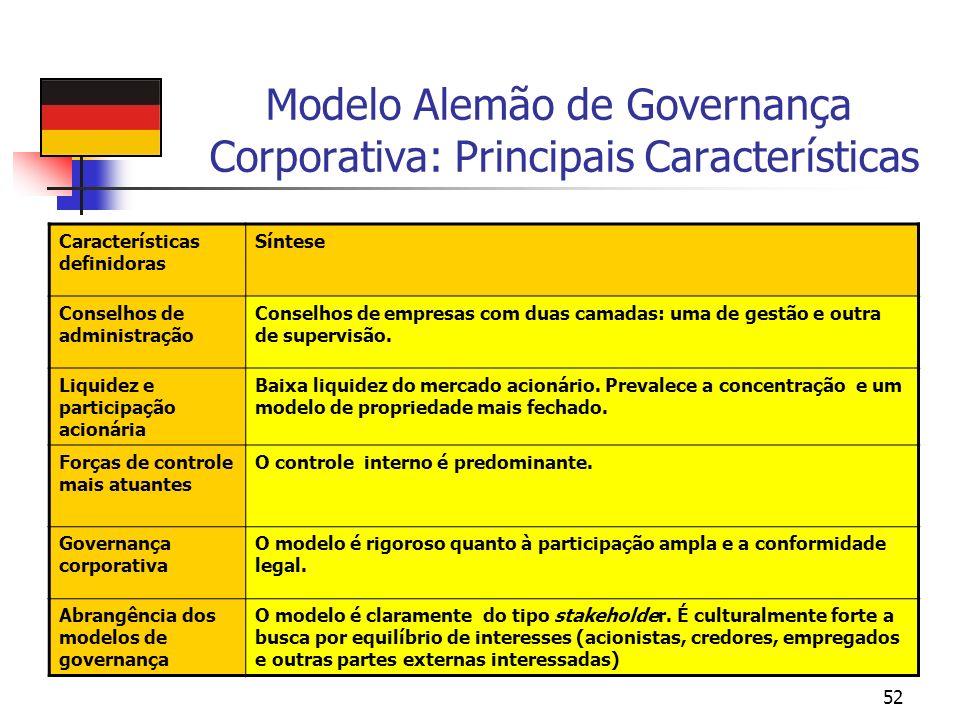 52 Modelo Alemão de Governança Corporativa: Principais Características Características definidoras Síntese Conselhos de administração Conselhos de emp