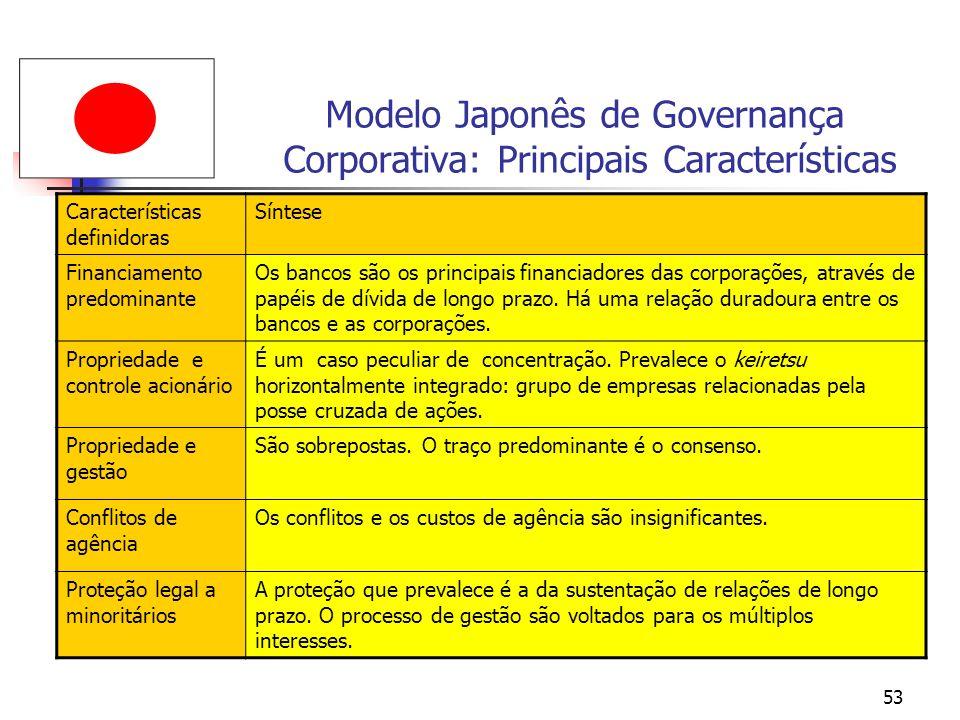 53 Modelo Japonês de Governança Corporativa: Principais Características Características definidoras Síntese Financiamento predominante Os bancos são o