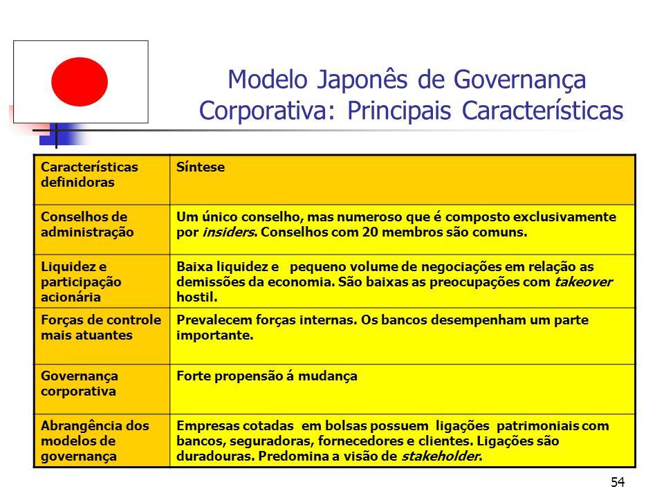 54 Modelo Japonês de Governança Corporativa: Principais Características Características definidoras Síntese Conselhos de administração Um único consel