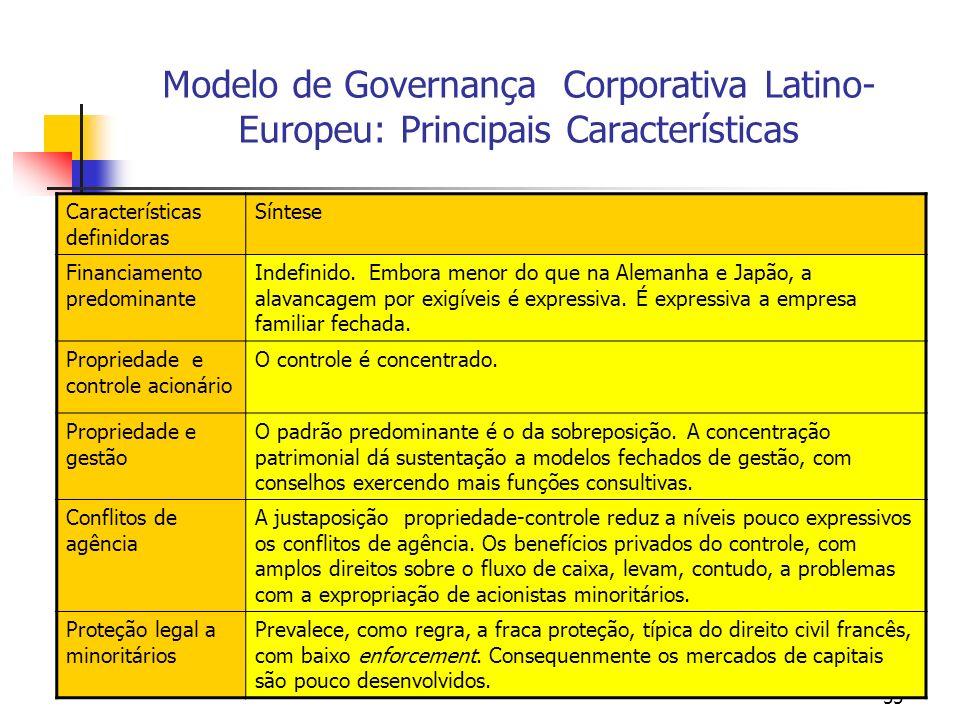 55 Modelo de Governança Corporativa Latino- Europeu: Principais Características Características definidoras Síntese Financiamento predominante Indefin