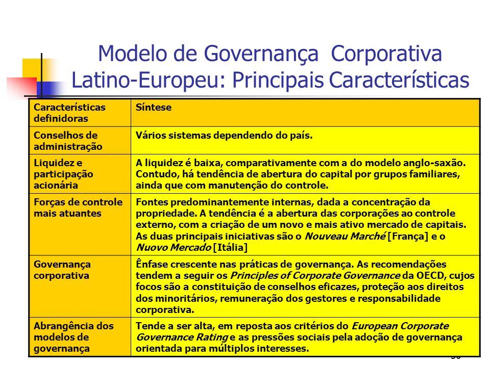 56 Modelo de Governança Corporativa Latino-Europeu: Principais Características Características definidoras Síntese Conselhos de administração Vários s