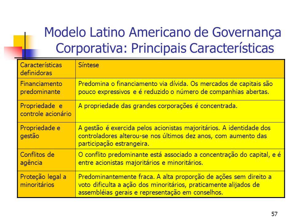 57 Modelo Latino Americano de Governança Corporativa: Principais Características Características definidoras Síntese Financiamento predominante Predom