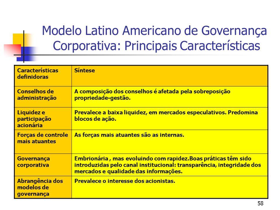 58 Modelo Latino Americano de Governança Corporativa: Principais Características Características definidoras Síntese Conselhos de administração A comp