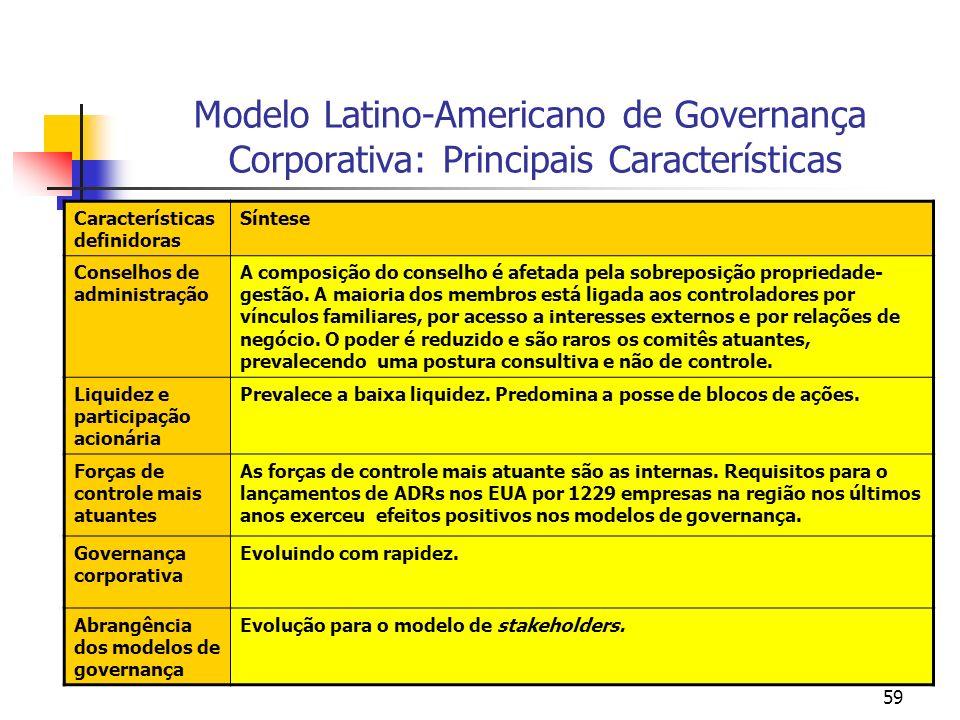 59 Modelo Latino-Americano de Governança Corporativa: Principais Características Características definidoras Síntese Conselhos de administração A comp